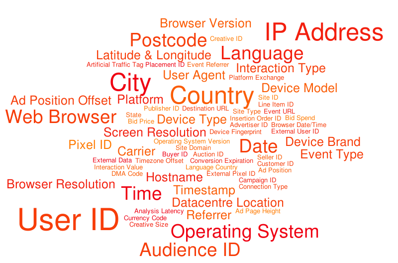 Activengine Data Collected – Word cloud – WordItOut