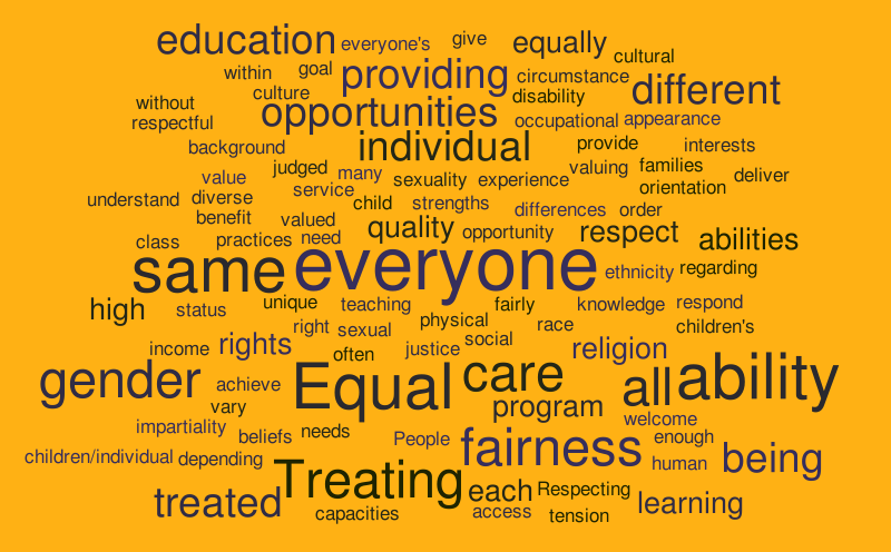 what does equity mean to you  word cloud  worditout