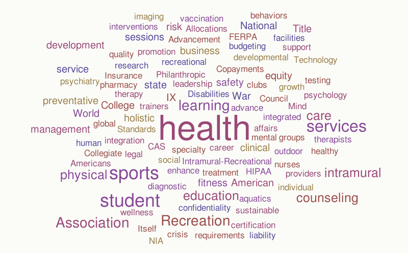 Health and Wellness Wordle – Word cloud – WordItOut