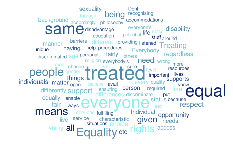 what does equality mean to you  word cloud  worditout