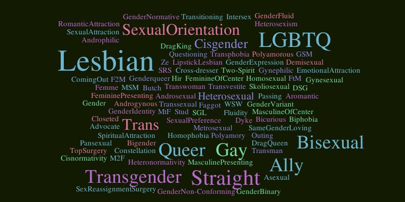 Gender Word Cloud Worditout